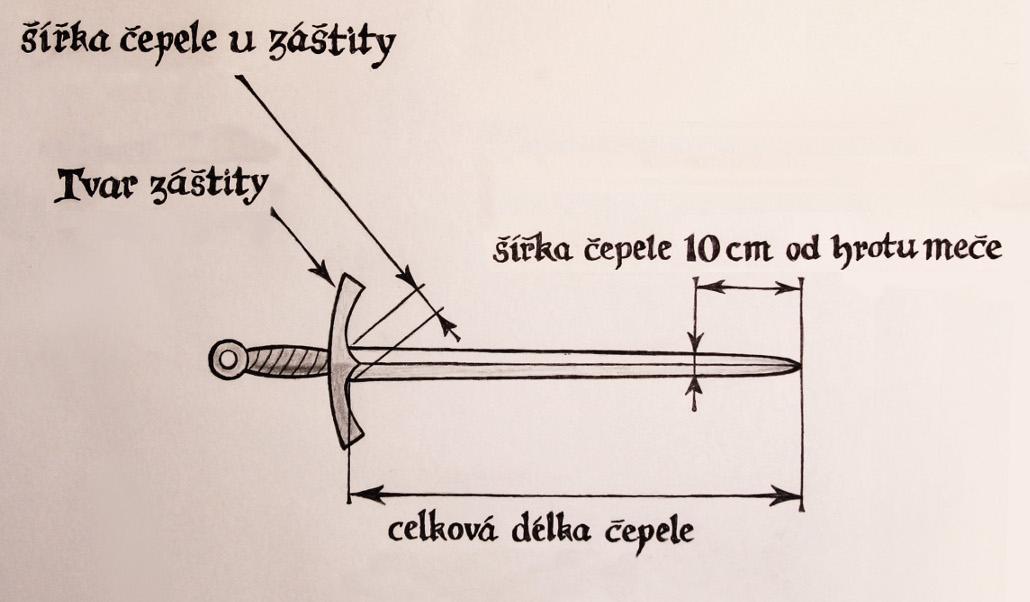 Pochvy na meče