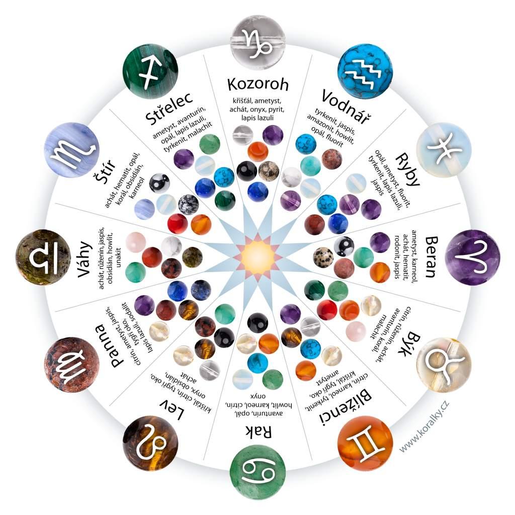 Drahé kameny podle znamení horoskopu