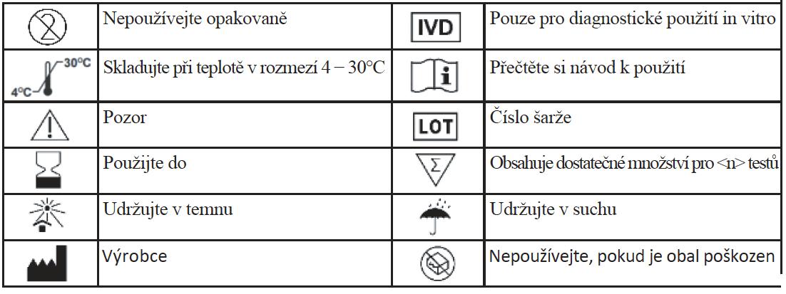 seznam symbolů příbalový leták test na protilátky koronavirus