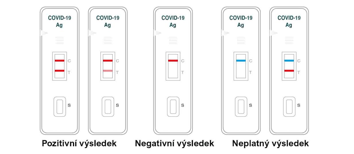 interpretace výsledku výtěrových antigen testů na covid-19
