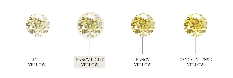 Farebná škála prírodných žltých diamantov