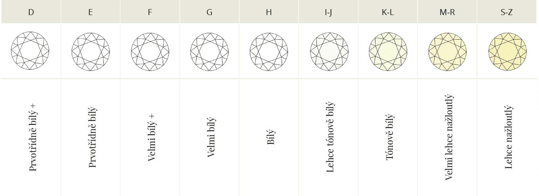 Klasifikace čirých diamantů podle barvy - KLENOTA