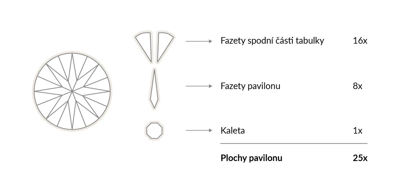 Anatomie briliantového výbrusu - KLENOTA