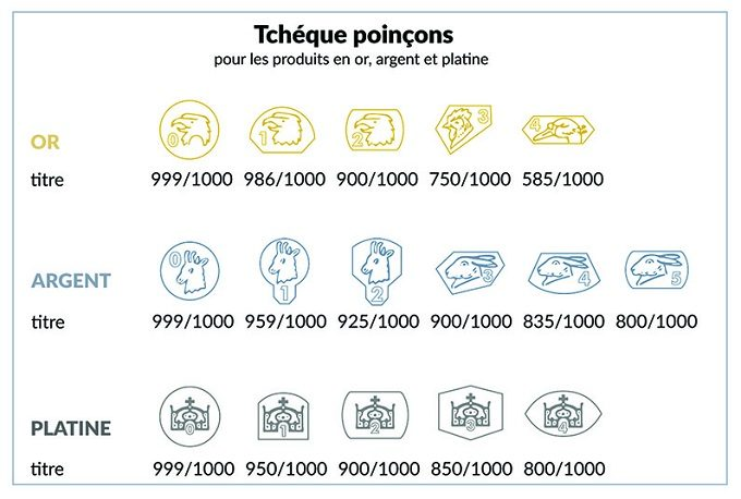 Poinçons des métaux précieux tchèques - KLENOTA