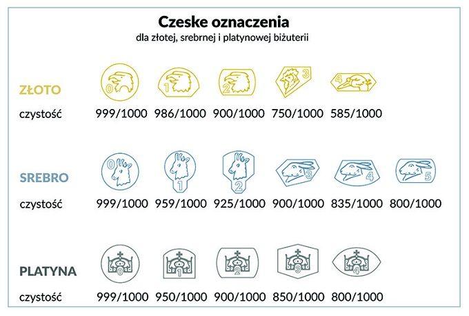 Czeskie cechy probiercze - KLENOTA