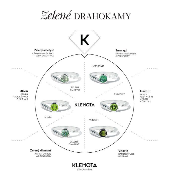 Infografika drahé zelené kameny ve špercích - KLENOTA