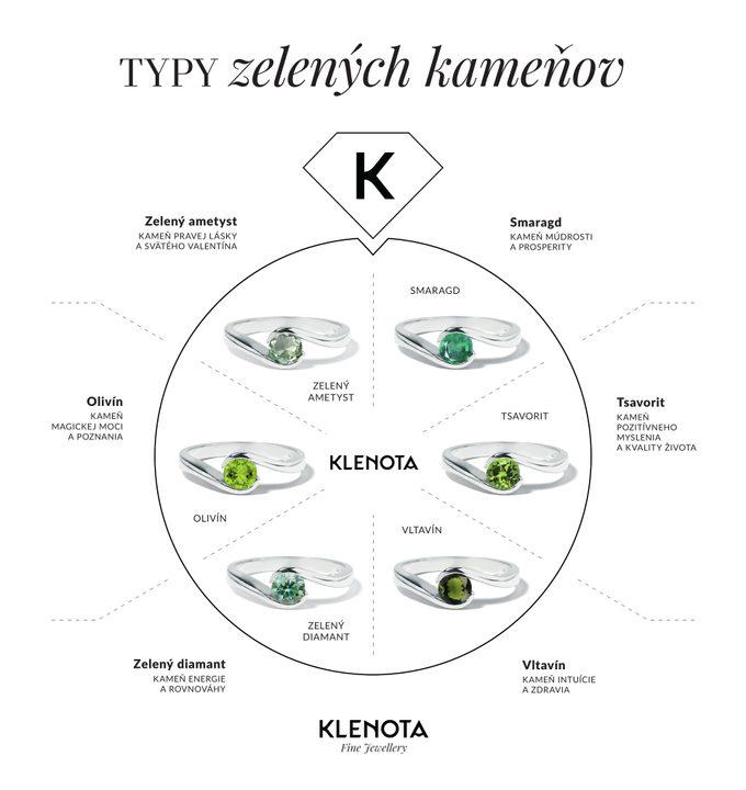 Infografika drahé zelené kamene v šperkoch - KLENOTA