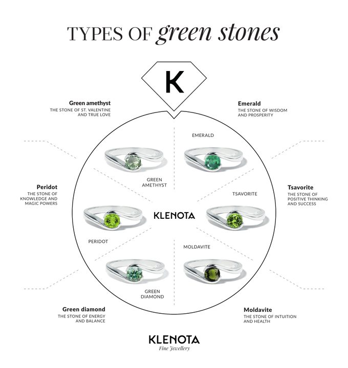 Infographics of green precious stones in jewelry - KLENOTA