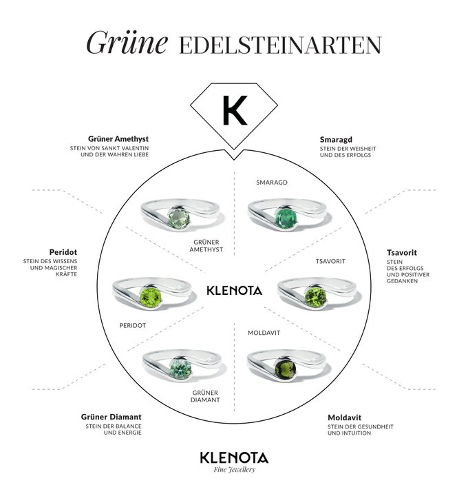 Infografiken grüne Edelsteine in Schmuck - KLENOTA