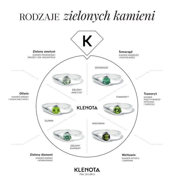 Infografiki cenne zielone kamienie w biżuterii - KLENOTA