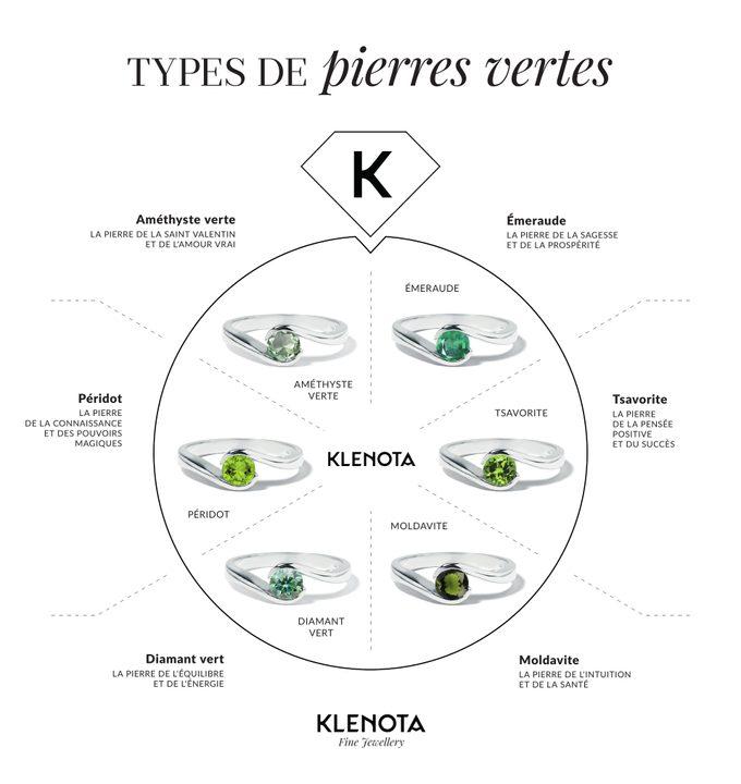 Infographie pierres précieuses vertes en bijoux - KLENOTA