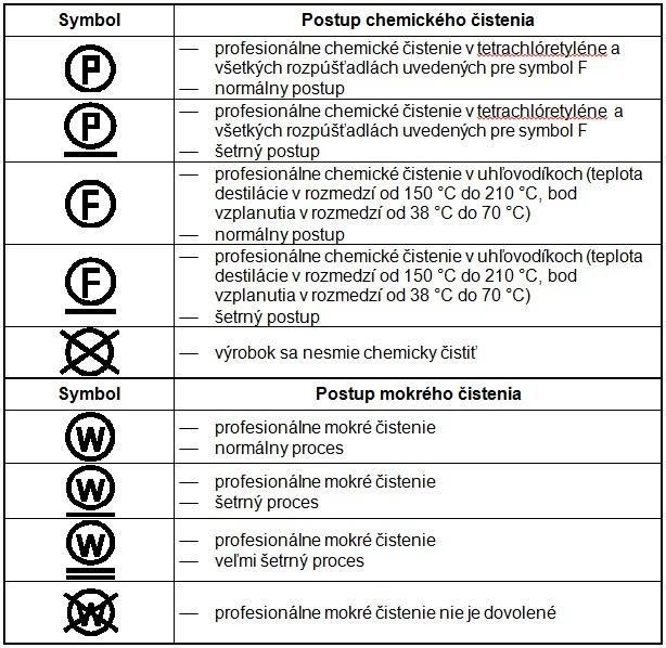 postupy pri chemickom čistení