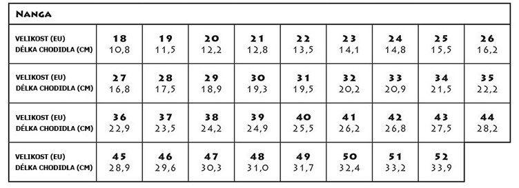 Velikostní tabulka NANGA
